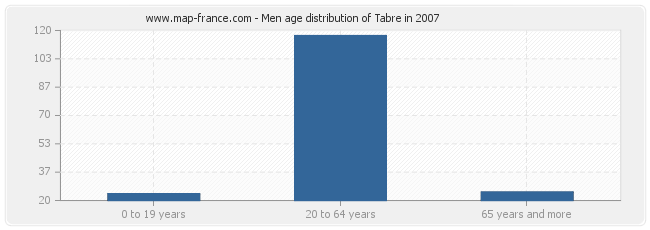 Men age distribution of Tabre in 2007