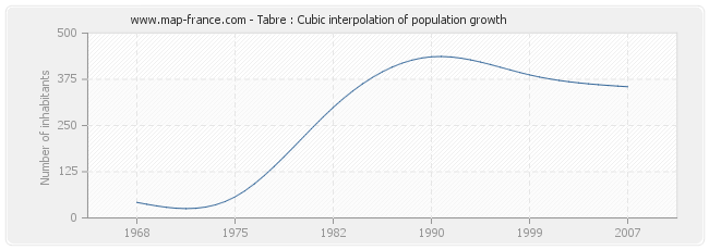 Tabre : Cubic interpolation of population growth