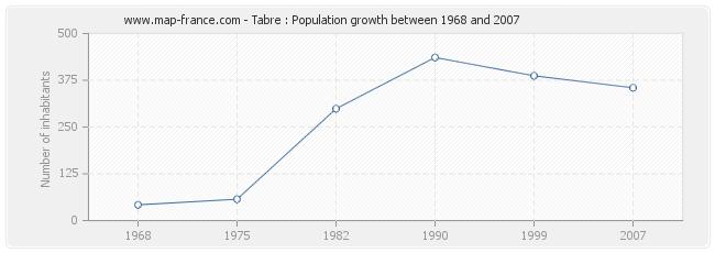 Population Tabre