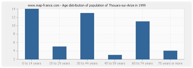 Age distribution of population of Thouars-sur-Arize in 1999