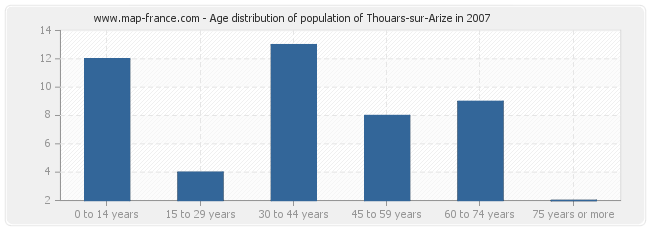 Age distribution of population of Thouars-sur-Arize in 2007