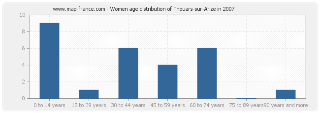 Women age distribution of Thouars-sur-Arize in 2007