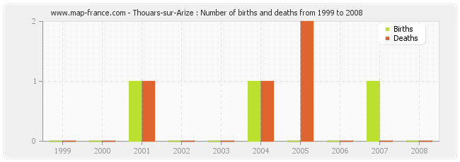 Thouars-sur-Arize : Number of births and deaths from 1999 to 2008