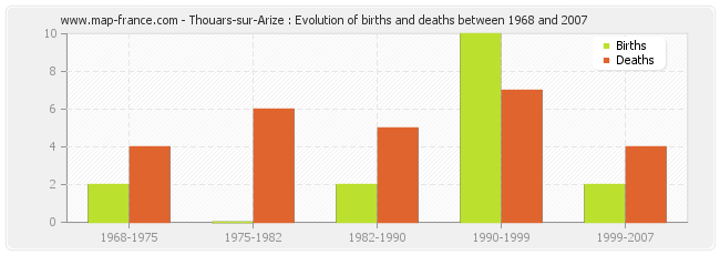 Thouars-sur-Arize : Evolution of births and deaths between 1968 and 2007