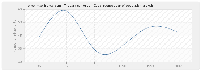 Thouars-sur-Arize : Cubic interpolation of population growth