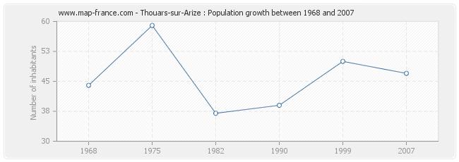 Population Thouars-sur-Arize