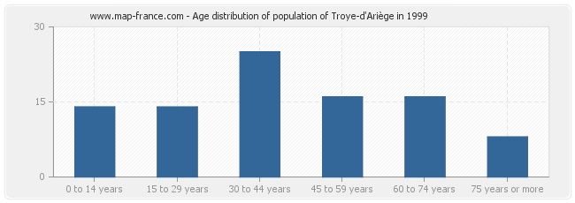 Age distribution of population of Troye-d'Ariège in 1999