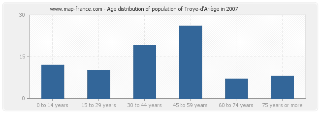 Age distribution of population of Troye-d'Ariège in 2007