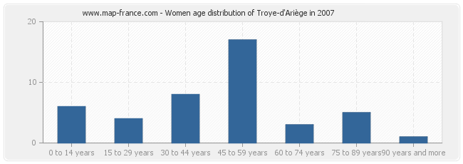 Women age distribution of Troye-d'Ariège in 2007