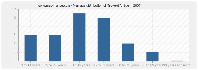 Men age distribution of Troye-d'Ariège in 2007