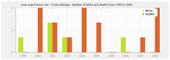 Troye-d'Ariège : Number of births and deaths from 1999 to 2008