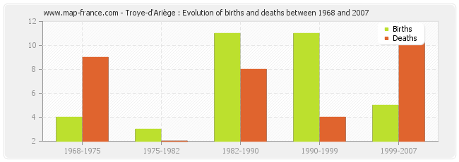 Troye-d'Ariège : Evolution of births and deaths between 1968 and 2007