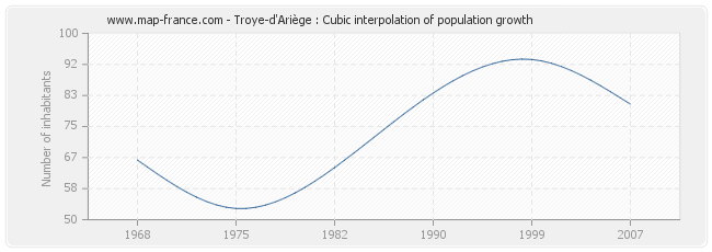 Troye-d'Ariège : Cubic interpolation of population growth