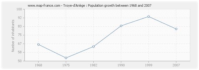 Population Troye-d'Ariège