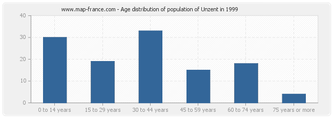 Age distribution of population of Unzent in 1999