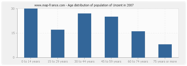 Age distribution of population of Unzent in 2007