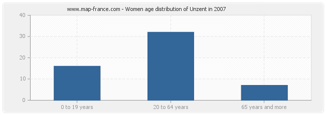 Women age distribution of Unzent in 2007