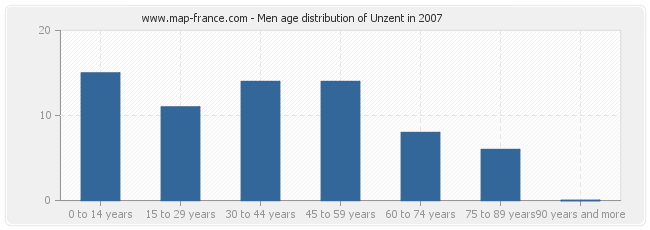 Men age distribution of Unzent in 2007