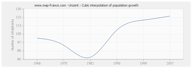 Unzent : Cubic interpolation of population growth