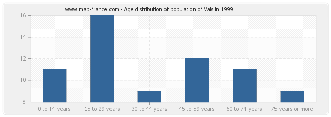 Age distribution of population of Vals in 1999