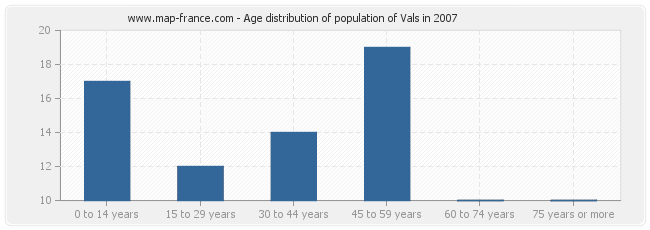 Age distribution of population of Vals in 2007