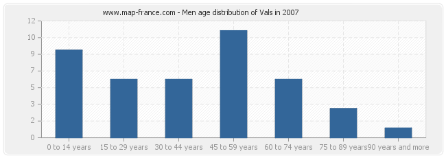 Men age distribution of Vals in 2007