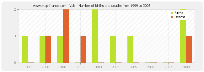Vals : Number of births and deaths from 1999 to 2008