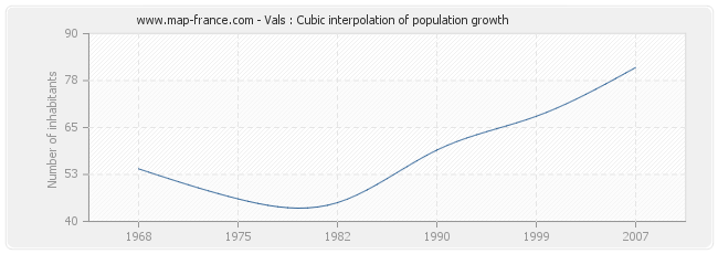 Vals : Cubic interpolation of population growth