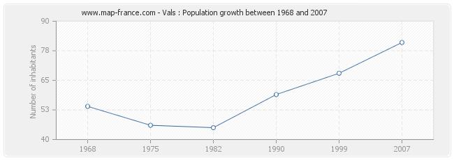 Population Vals