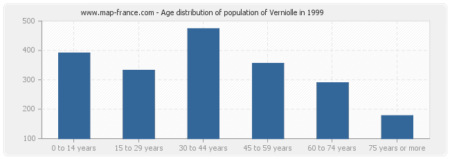 Age distribution of population of Verniolle in 1999