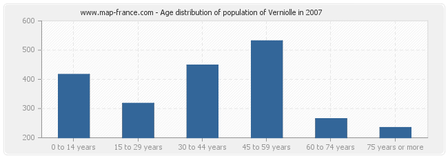Age distribution of population of Verniolle in 2007
