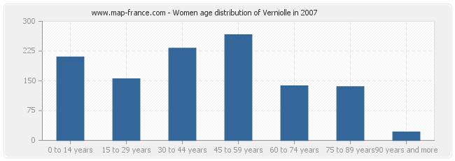 Women age distribution of Verniolle in 2007