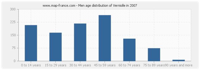 Men age distribution of Verniolle in 2007