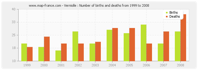 Verniolle : Number of births and deaths from 1999 to 2008