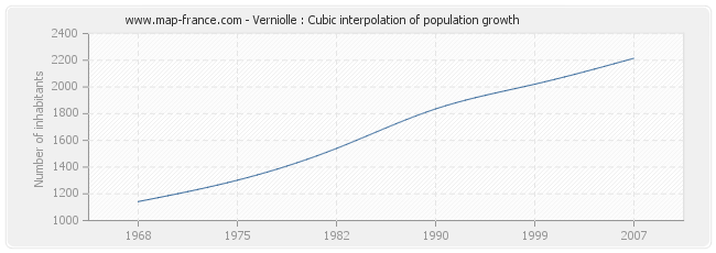 Verniolle : Cubic interpolation of population growth