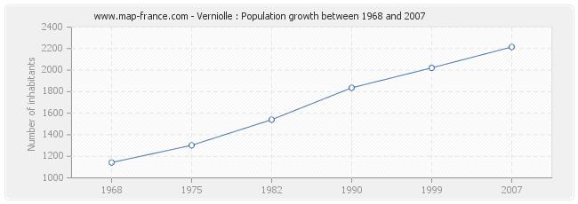 Population Verniolle