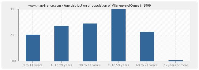 Age distribution of population of Villeneuve-d'Olmes in 1999