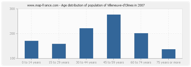 Age distribution of population of Villeneuve-d'Olmes in 2007