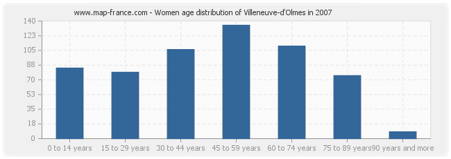 Women age distribution of Villeneuve-d'Olmes in 2007