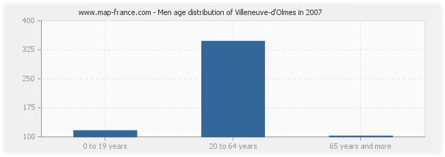 Men age distribution of Villeneuve-d'Olmes in 2007