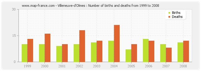 Villeneuve-d'Olmes : Number of births and deaths from 1999 to 2008