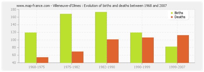 Villeneuve-d'Olmes : Evolution of births and deaths between 1968 and 2007