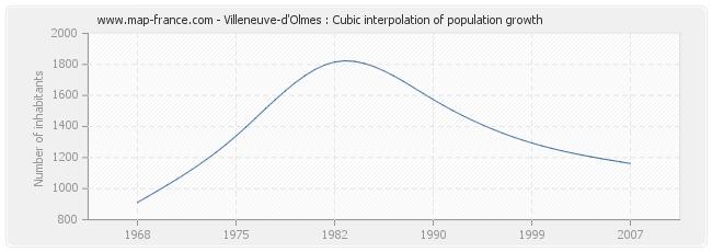 Villeneuve-d'Olmes : Cubic interpolation of population growth