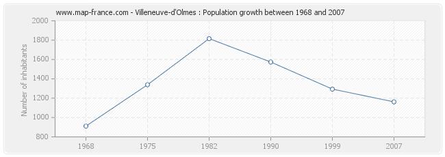 Population Villeneuve-d'Olmes
