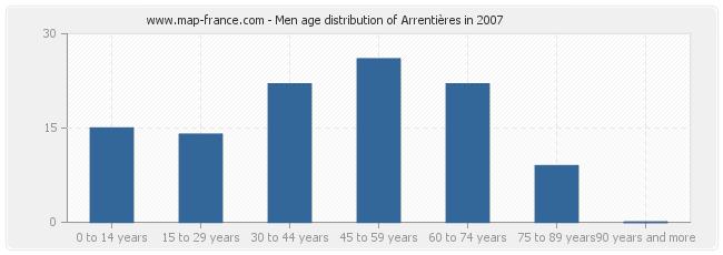 Men age distribution of Arrentières in 2007