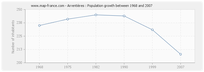 Population Arrentières