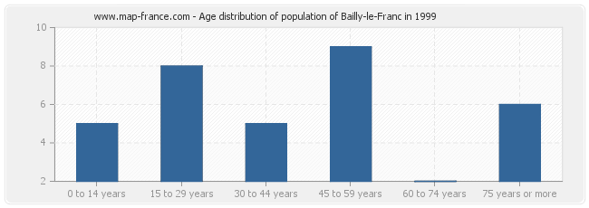 Age distribution of population of Bailly-le-Franc in 1999