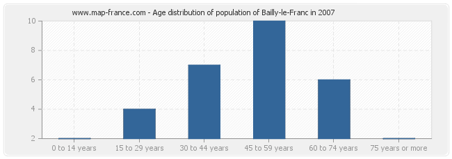 Age distribution of population of Bailly-le-Franc in 2007