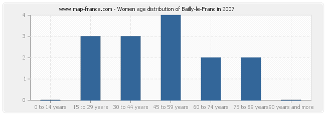 Women age distribution of Bailly-le-Franc in 2007