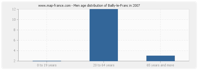 Men age distribution of Bailly-le-Franc in 2007
